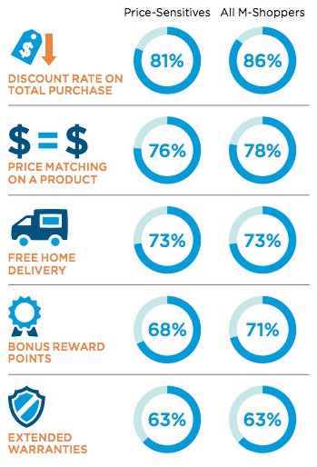 Columbia Business School Research showing actions retailers can take to increase store purchases